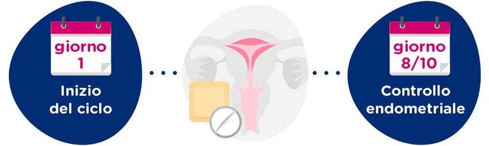 Preparazione endometriale
